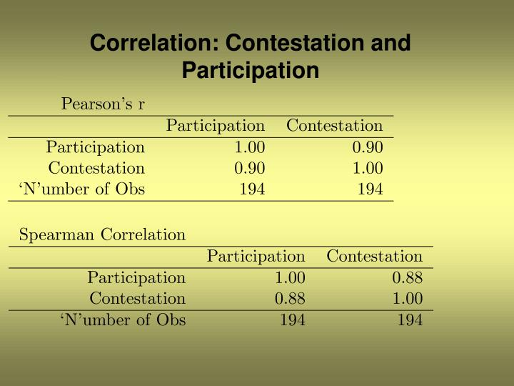 Correlation: Contestation and