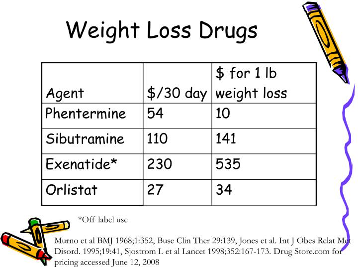 Weight Loss Drugs