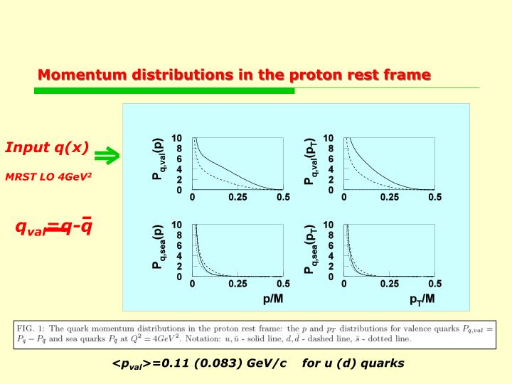 Momentum distributions in the proton rest frame
