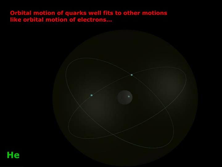Orbital motion of quarks well fits to other motions