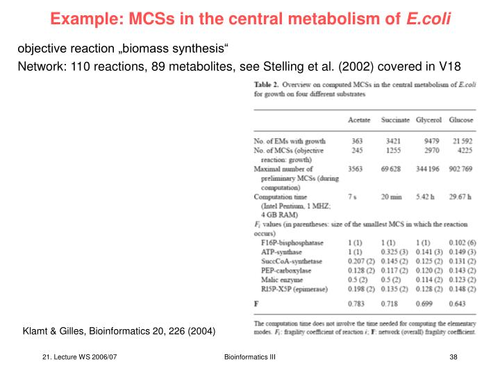 Example: MCSs in the central metabolism of