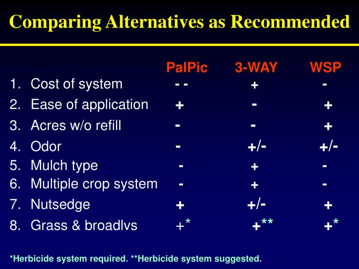 Comparing Alternatives as Recommended