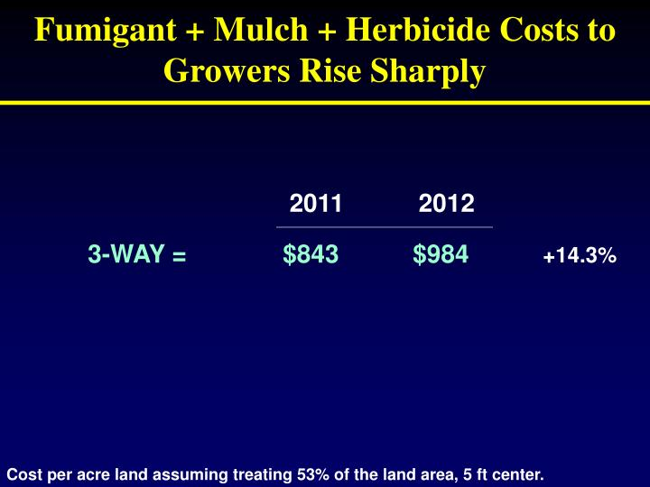 Fumigant + Mulch + Herbicide Costs to Growers Rise Sharply