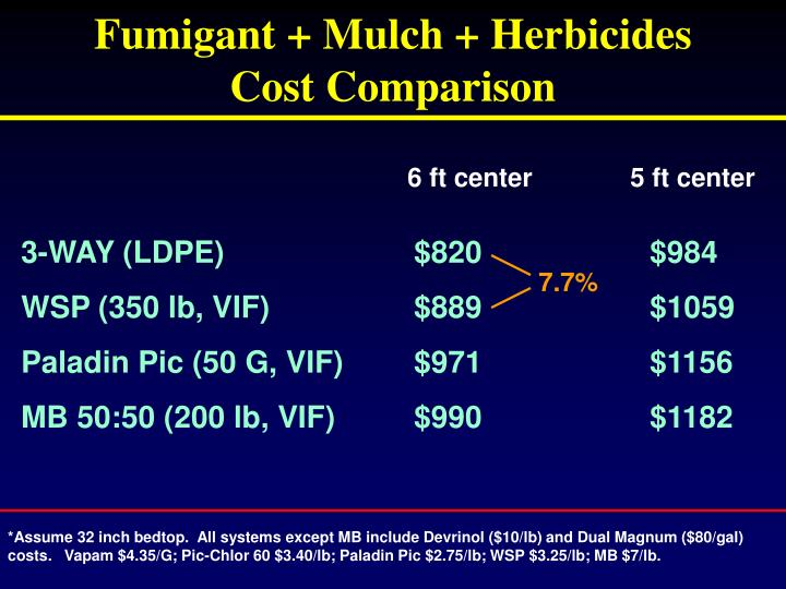 Fumigant + Mulch + Herbicides        Cost Comparison