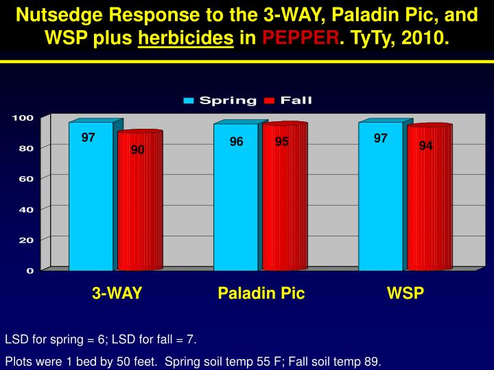 Nutsedge Response to the 3-WAY, Paladin Pic, and WSP plus