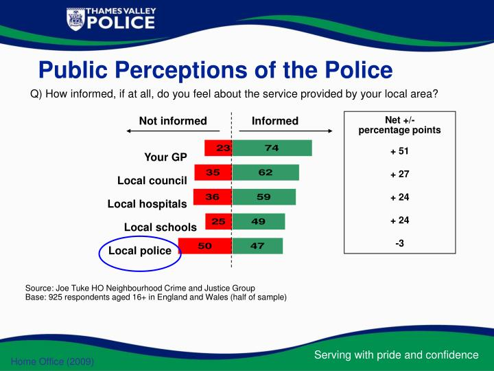 Public Perceptions of the Police