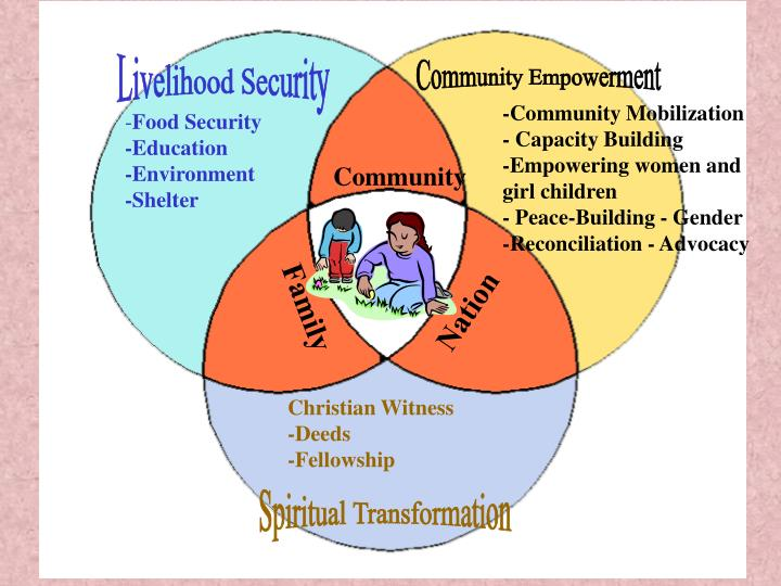 -Community Mobilization                - Capacity Building                -Empowering women and girl children                           - Peace-Building - Gender                                                            -Reconciliation - Advocacy