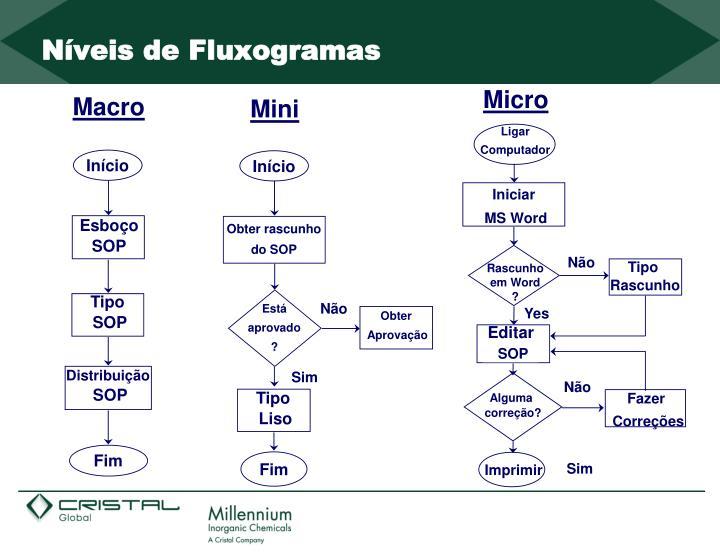 Níveis de Fluxogramas