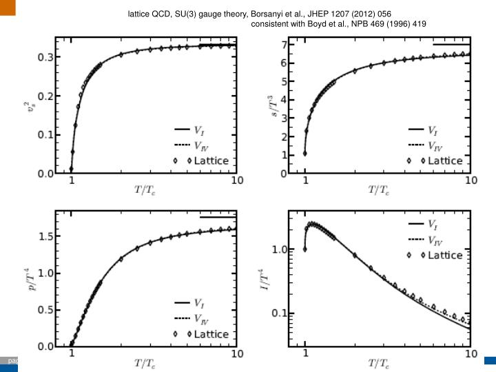 lattice QCD, SU(3) gauge theory, Borsanyi et al., JHEP 1207 (2012) 056