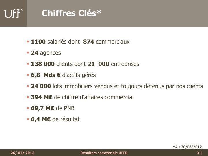 Chiffres Clés*