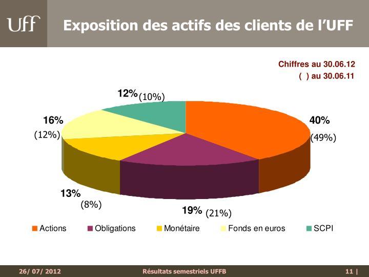 Exposition des actifs des clients de l'UFF
