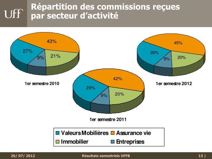 Répartition des commissions reçues