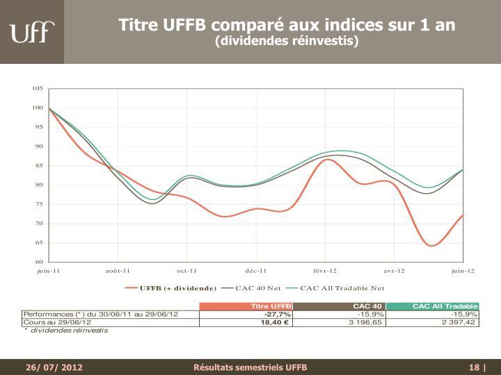 Titre UFFB comparé aux indices sur 1 an