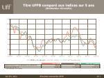 titre uffb compar aux indices sur 5 ans dividendes r investis