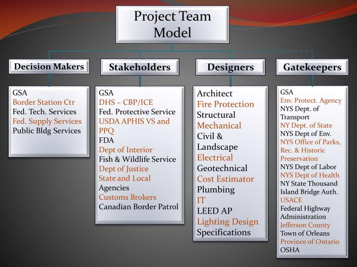 Project Team Model