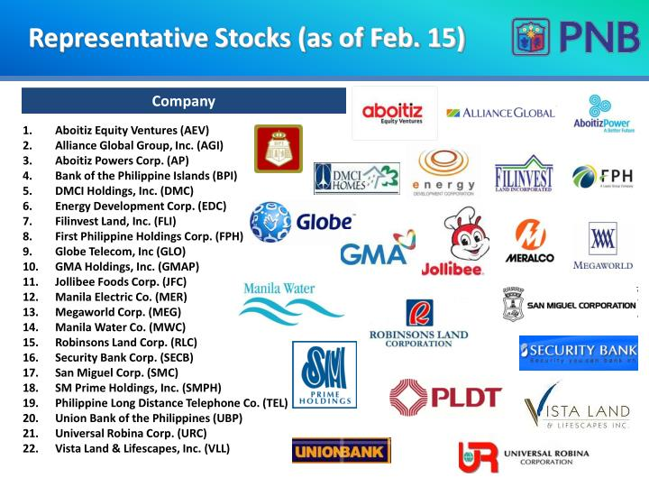 Representative Stocks (as of Feb. 15)