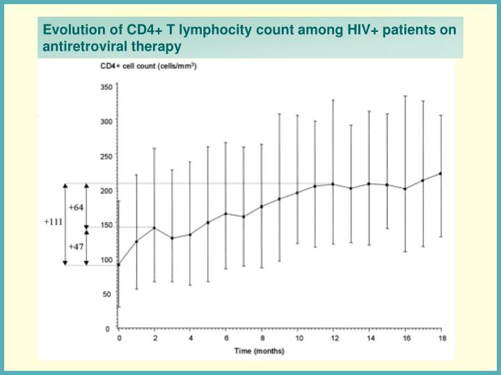 Evolution of CD4+ T lymphocity count among HIV+ patients on antiretroviral therapy