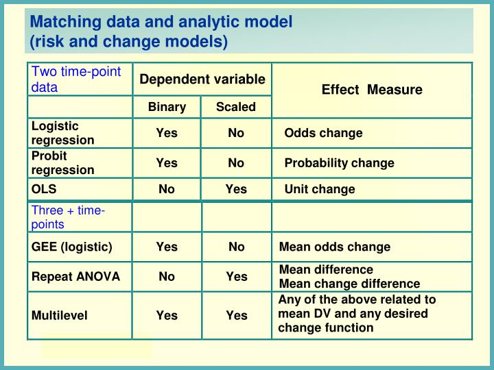 Matching data and analytic model