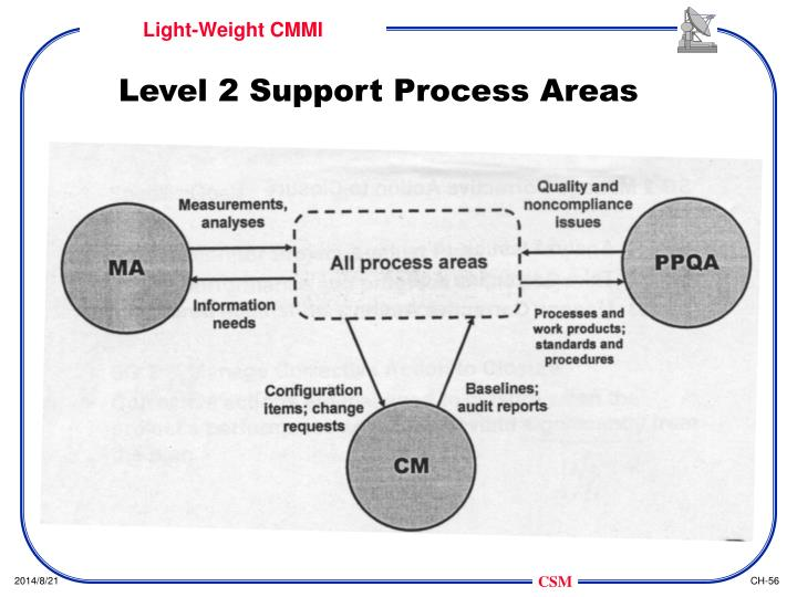 Level 2 Support Process Areas