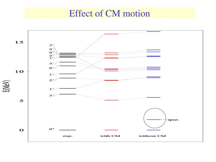 Effect of CM motion