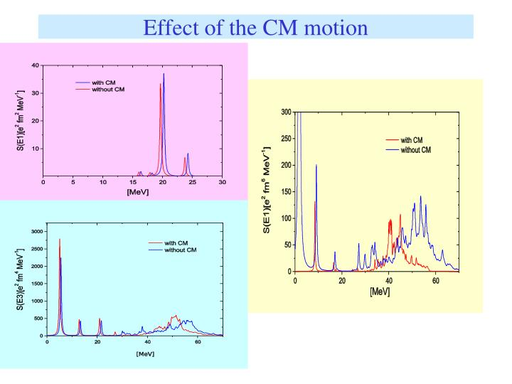 Effect of the CM motion