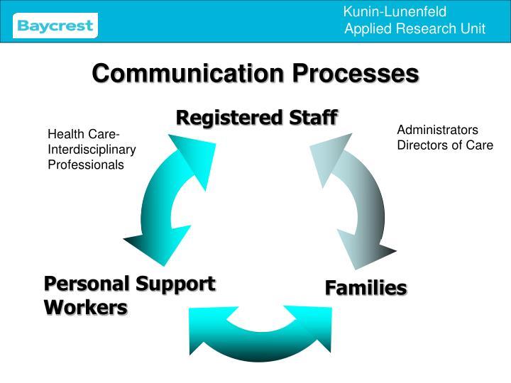 Communication Processes