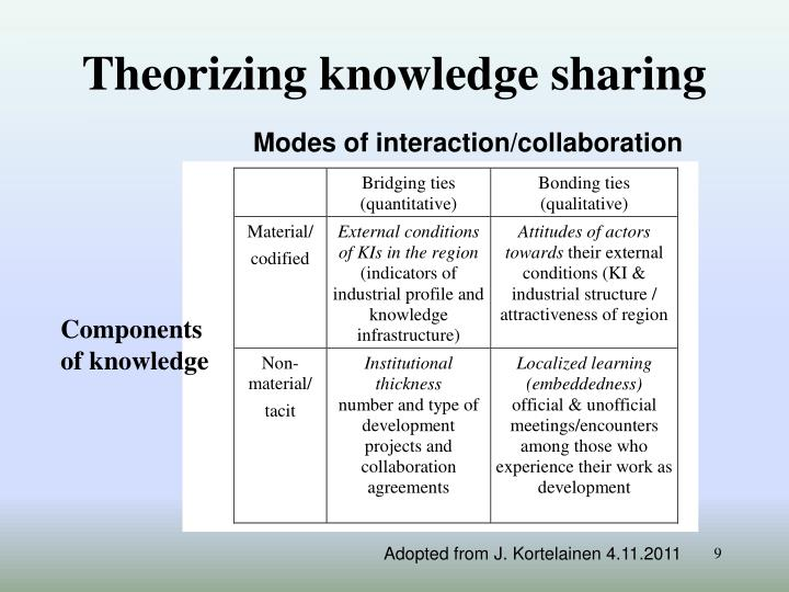 Theorizing knowledge sharing