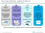 our new contracts almost 2 years in lives under the accountable care model