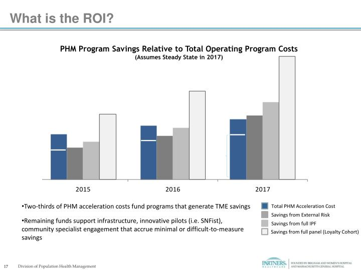 What is the ROI?