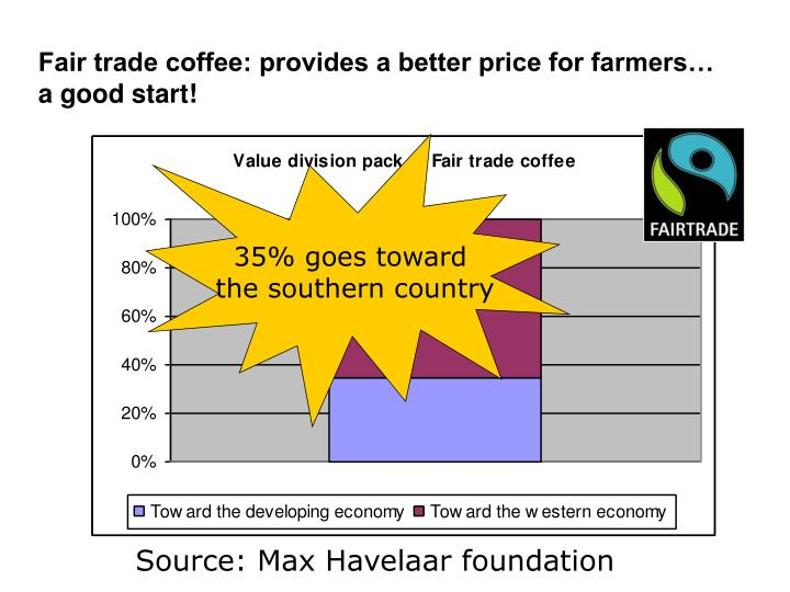 Fair trade coffee: provides a better price for farmers… a good start!