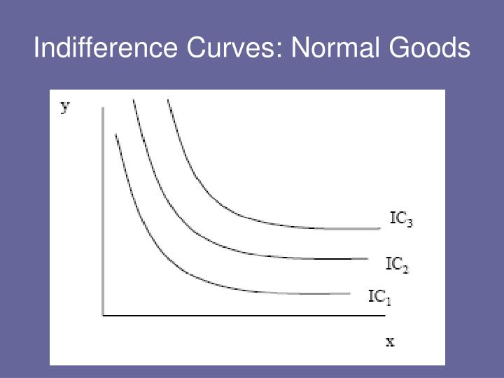 Indifference Curves: Normal Goods