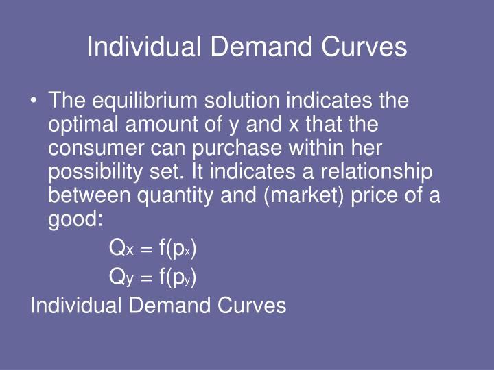 Individual Demand Curves