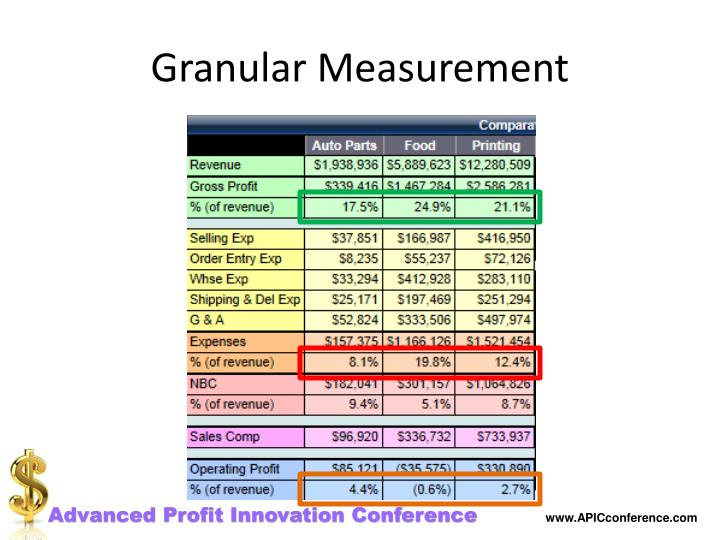 Granular Measurement