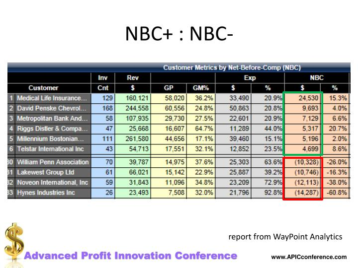 NBC+ : NBC-