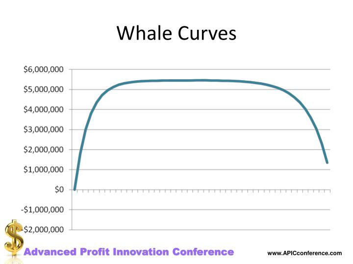 Whale Curves