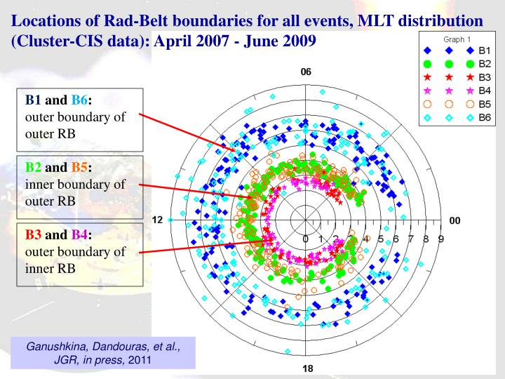 Locations of Rad-Belt boundaries for all events, MLT distribution (Cluster-CIS data): April 2007 - June 2009