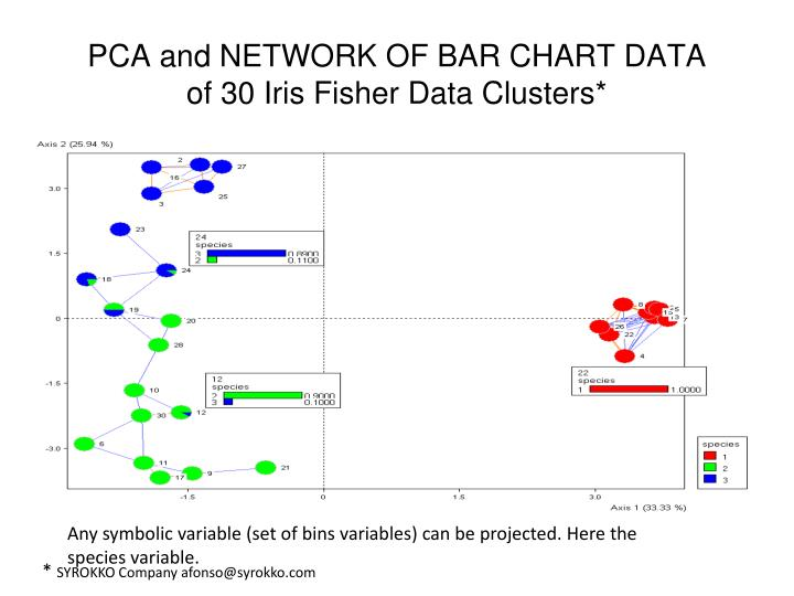 PCA and NETWORK OF BAR CHART DATA
