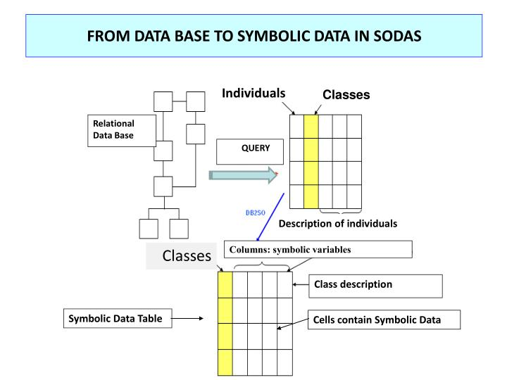 FROM DATA BASE TO SYMBOLIC DATA IN SODAS