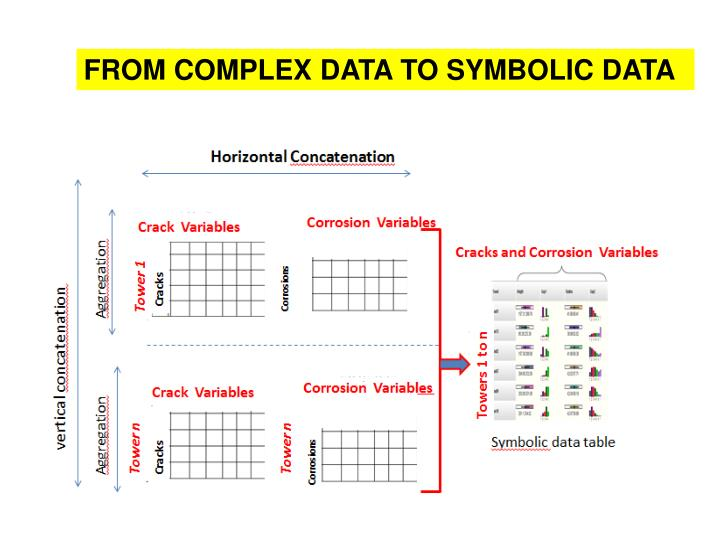 FROM COMPLEX DATA TO SYMBOLIC DATA