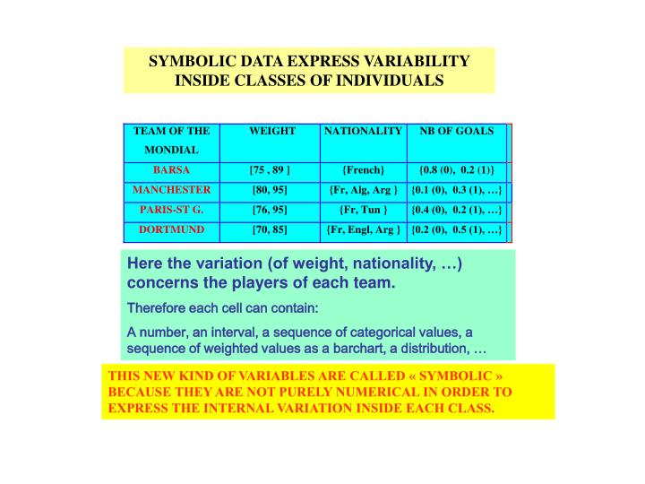 SYMBOLIC DATA EXPRESS VARIABILITY INSIDE CLASSES OF INDIVIDUALS