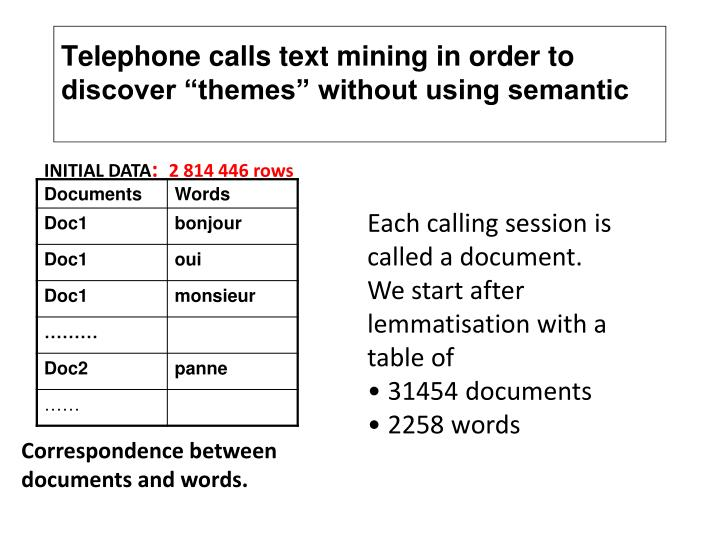 """Telephone calls text mining in order to discover """"themes"""" without using semantic"""