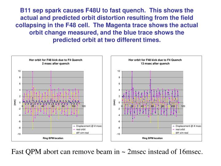 B11 sep spark causes F48U to fast quench.  This shows the actual and predicted orbit distortion resulting from the field collapsing in the F48 cell.  The Magenta trace shows the actual orbit change measured, and the blue trace shows the predicted orbit at two different times.