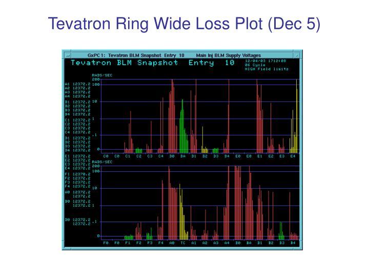 Tevatron Ring Wide Loss Plot (Dec 5)