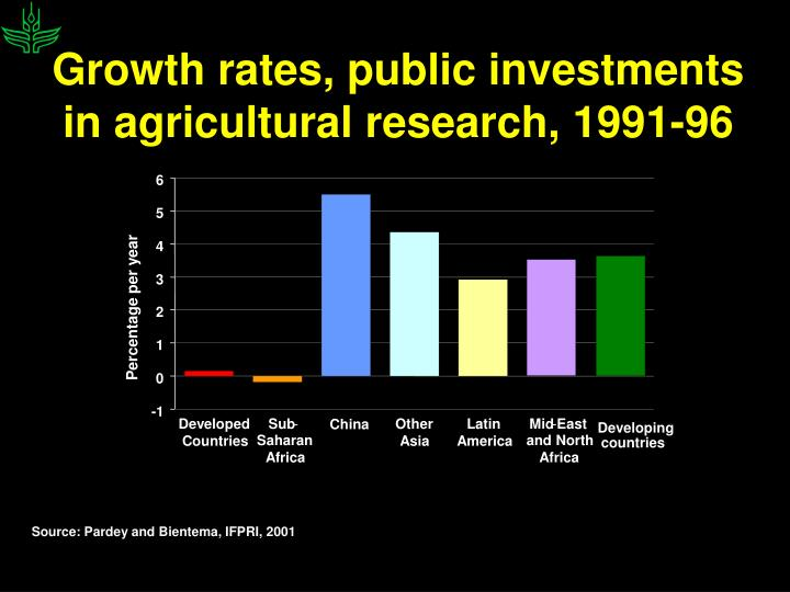 Growth rates, public investments