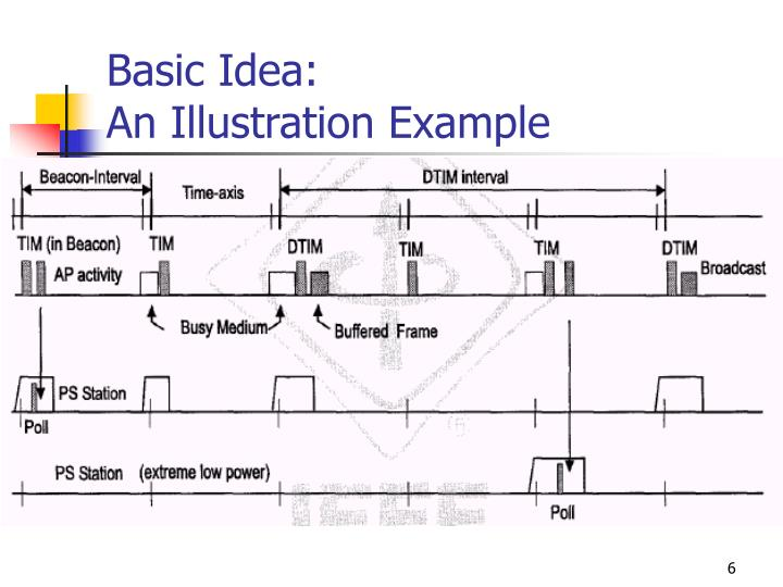 Basic Idea: