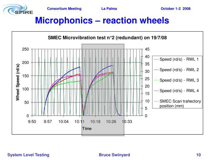Microphonics – reaction wheels