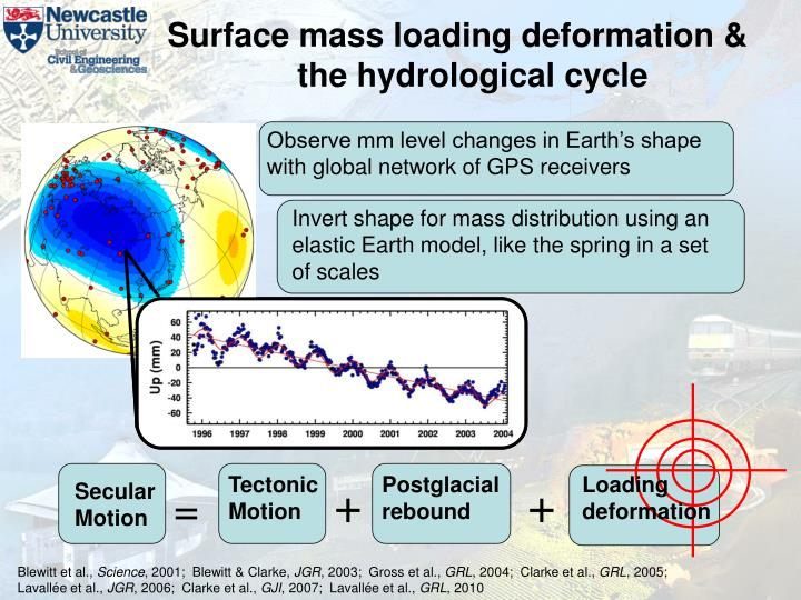 Observe mm level changes in Earth's shape with global network of GPS receivers