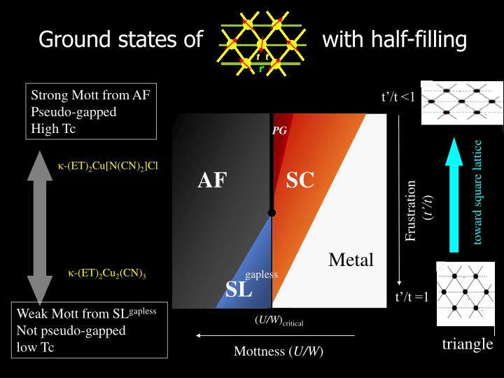 Ground states of                 with half-filling