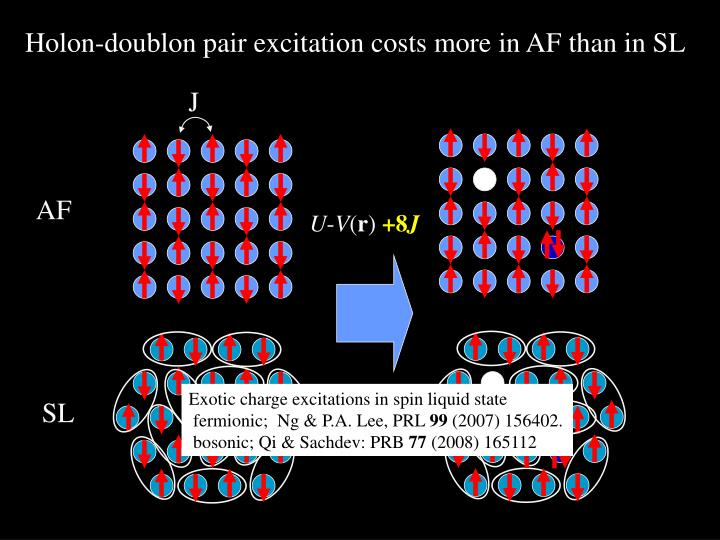Holon-doublon pair excitation costs more in AF than in SL