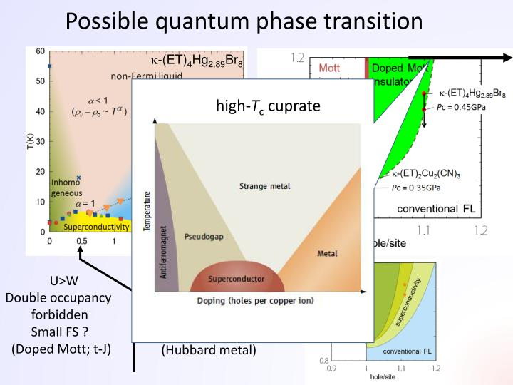 Possible quantum phase transition